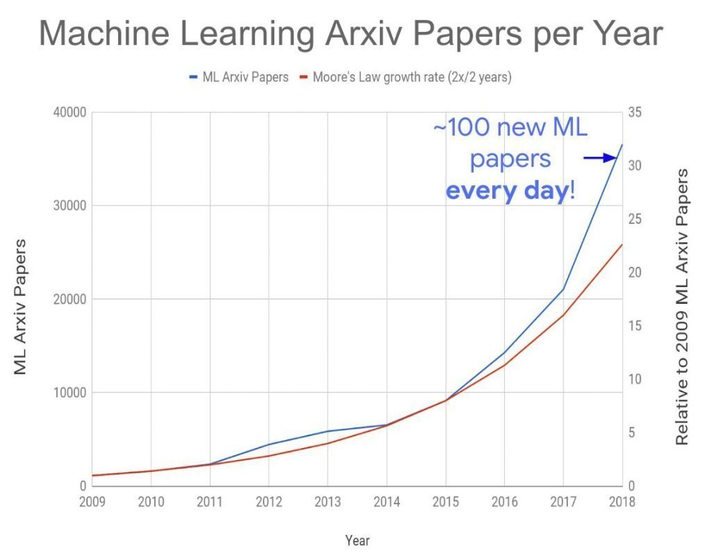 Machie learning arXiv papers per year