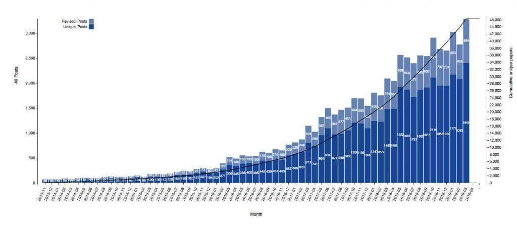 Monthly bioRxiV submissions