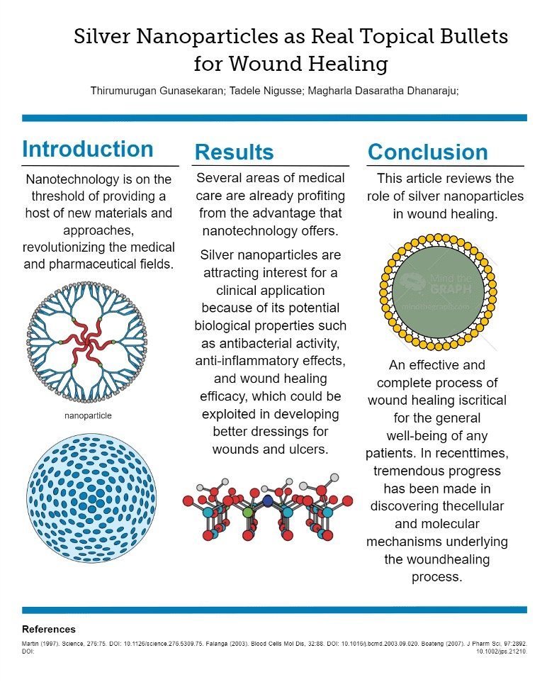 contents of auto-generated poster about silver nanoparticles